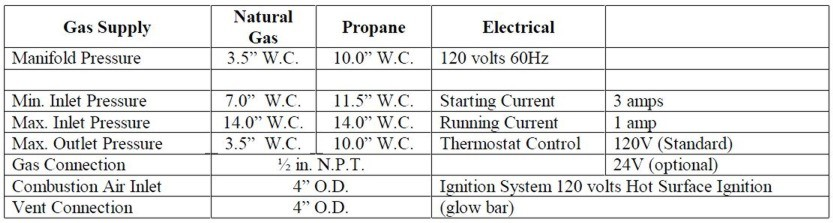 EZ / SH Gas & Electric Specifications